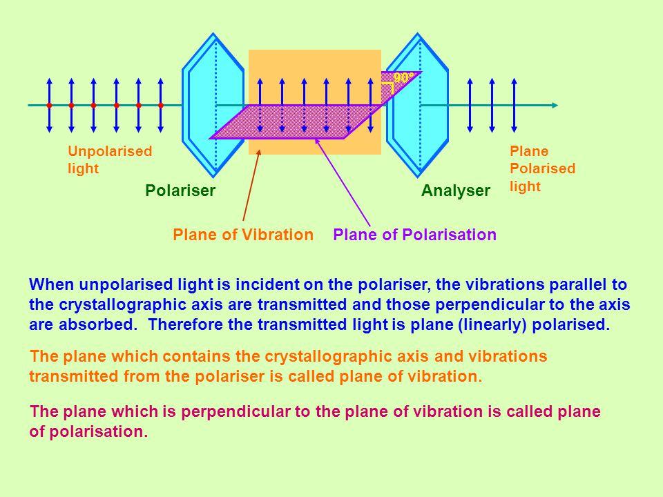 Polariser Unpolarised light Plane Polarised light Analyser Plane of Vibration Plane of Polarisation 90° When unpolarised light is incident on the pola