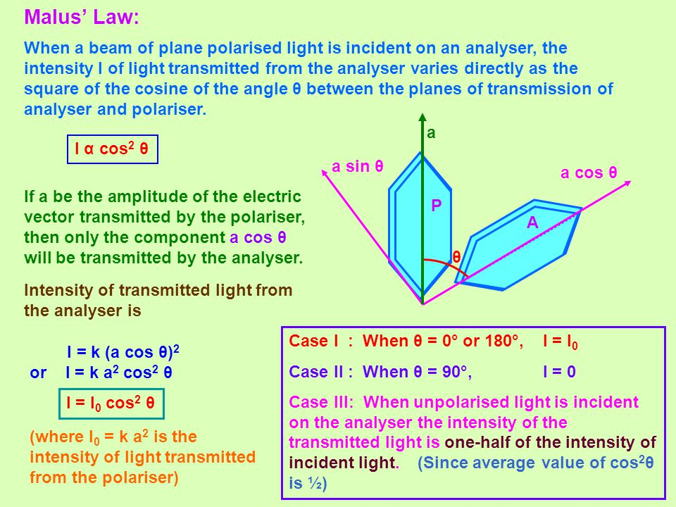 Malus' Law: When a beam of plane polarised light is incident on an analyser, the intensity I of light transmitted from the analyser varies directly as