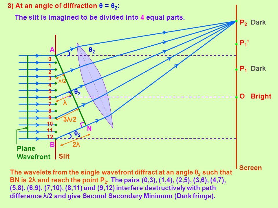 3) At an angle of diffraction θ = θ 2 : P1'P1' O 0 1 2 3 4 5 6 7 8 9 10 11 12 P1P1 N A B 2λ2λ θ2θ2 θ2θ2 θ2θ2 λ/2 P2P2 3λ/2 λ Slit Screen Plane Wavefro