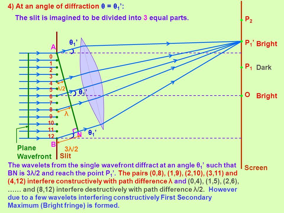 4) At an angle of diffraction θ = θ 1 ': O 0 1 2 3 4 5 6 7 8 9 10 11 12 P1P1 N A B θ1'θ1' λ/2 P1'P1' 3λ/2 λ θ1'θ1' θ1'θ1' P2P2 Slit Screen Plane Wavef