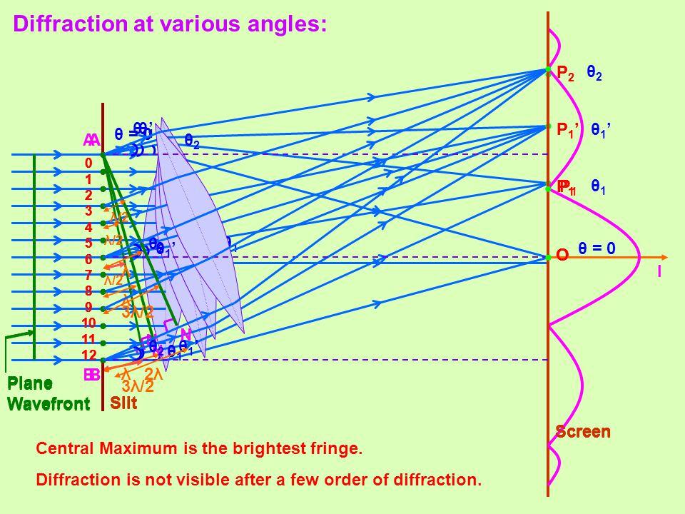 O 0 1 2 3 4 5 6 7 8 9 10 11 12 A B θ = 0 Slit Screen Plane Wavefront O 0 1 2 3 4 5 6 7 8 9 10 11 12 P1P1 N A B λ θ1θ1 θ1θ1 θ1θ1 λ/2 Slit Screen Plane