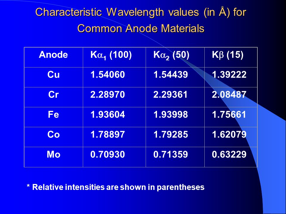 Characteristic Wavelength values (in Å) for Common Anode Materials * Relative intensities are shown in parentheses Anode K  1 (100)K  2 (50)K  (15) Cu1.540601.544391.39222 Cr2.289702.293612.08487 Fe1.936041.939981.75661 Co1.788971.792851.62079 Mo0.709300.713590.63229