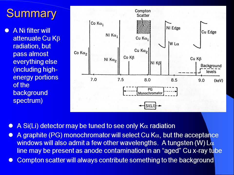 Summary A Si(Li) detector may be tuned to see only K  radiation A graphite (PG) monochromator will select Cu K , but the acceptance windows will also admit a few other wavelengths.