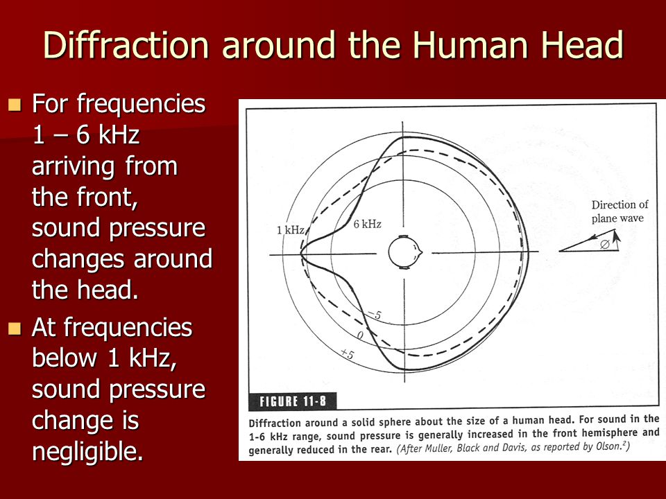 Diffraction around the Human Head For frequencies 1 – 6 kHz arriving from the front, sound pressure changes around the head. For frequencies 1 – 6 kHz