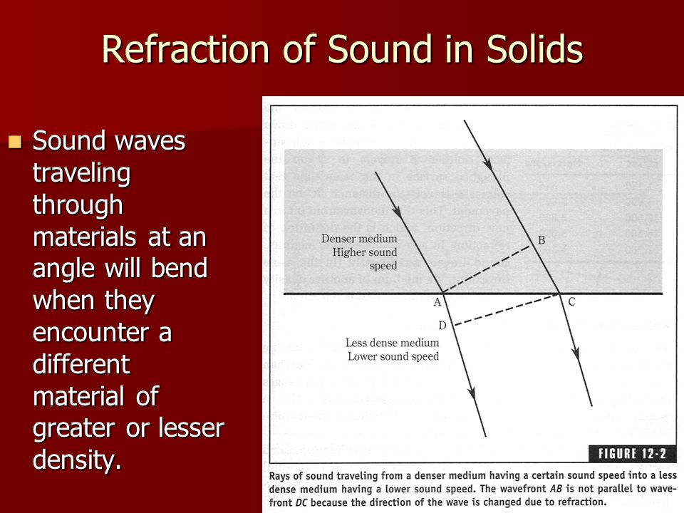 Refraction of Sound in Solids Sound waves traveling through materials at an angle will bend when they encounter a different material of greater or les