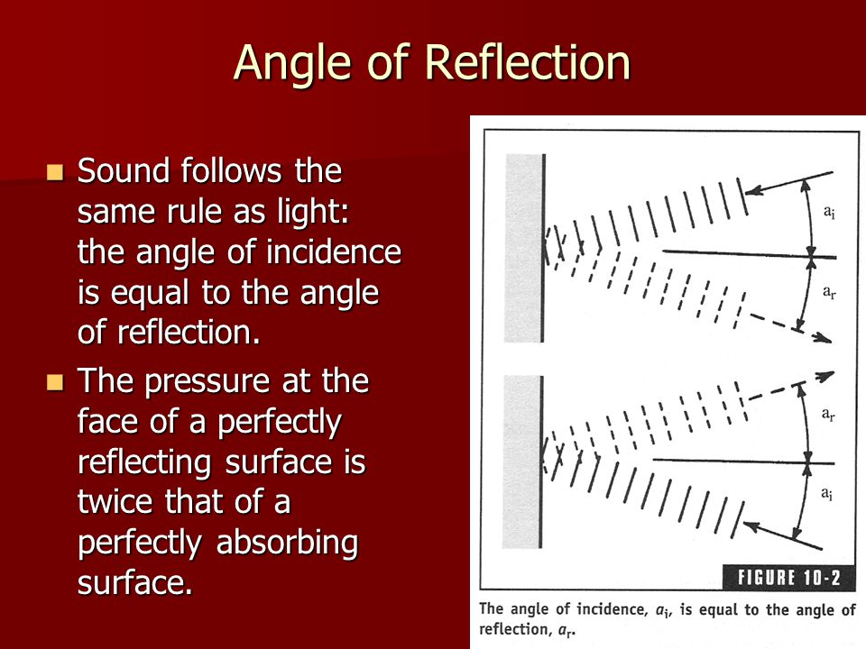 Angle of Reflection Sound follows the same rule as light: the angle of incidence is equal to the angle of reflection. Sound follows the same rule as l