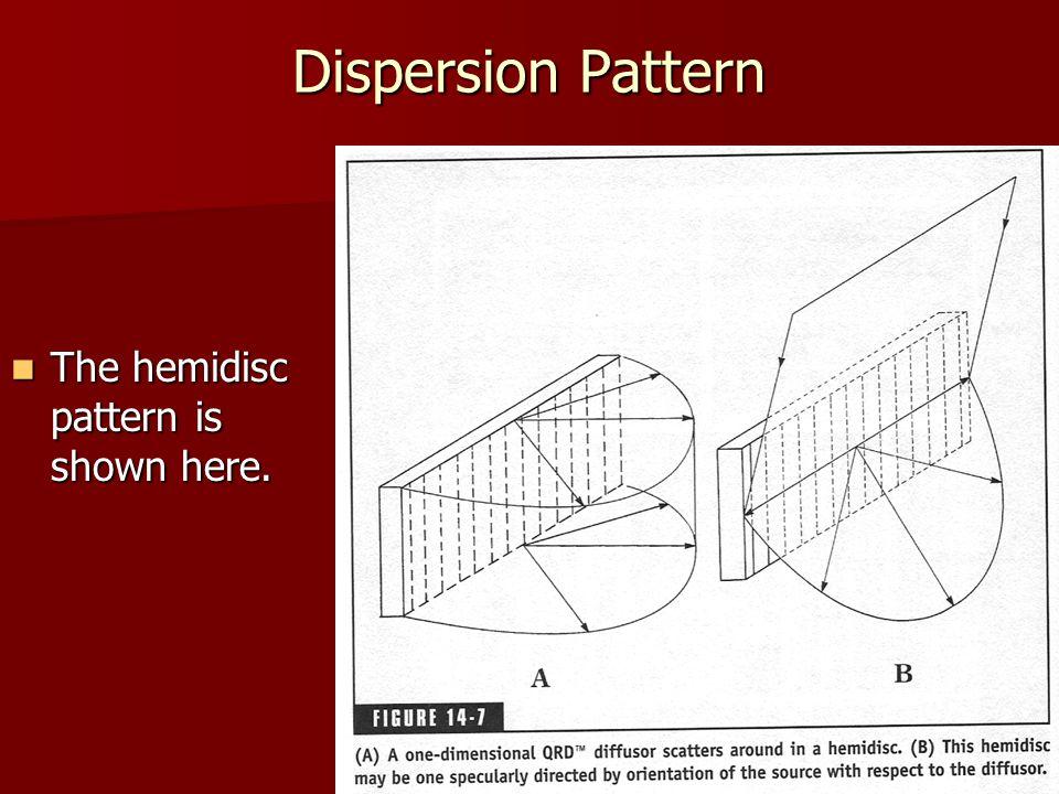 Dispersion Pattern The hemidisc pattern is shown here. The hemidisc pattern is shown here.