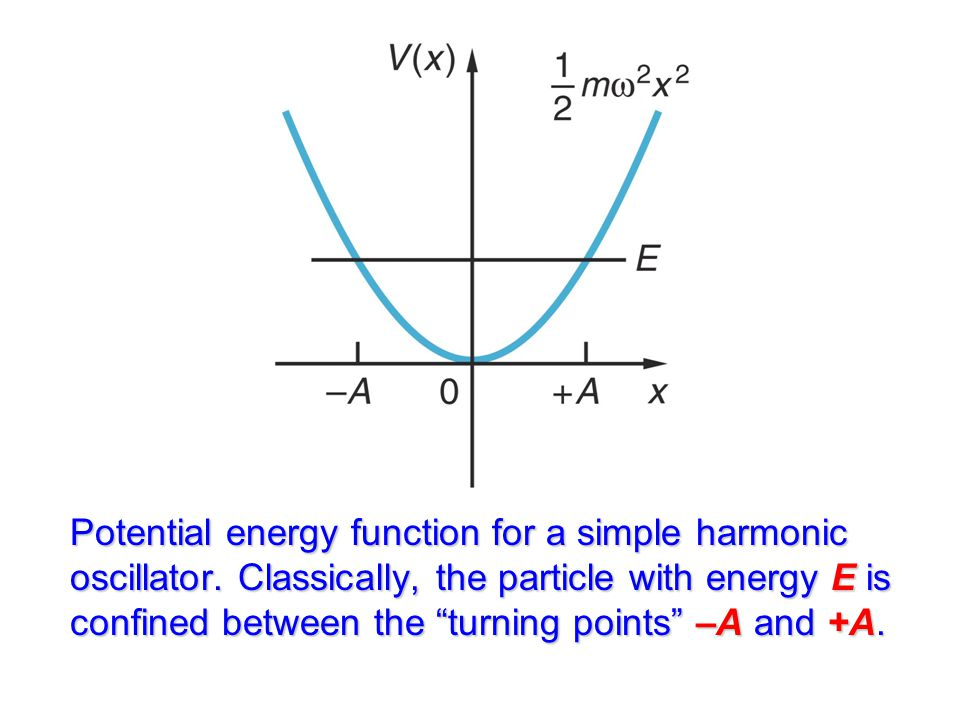 Potential energy function for a simple harmonic oscillator.