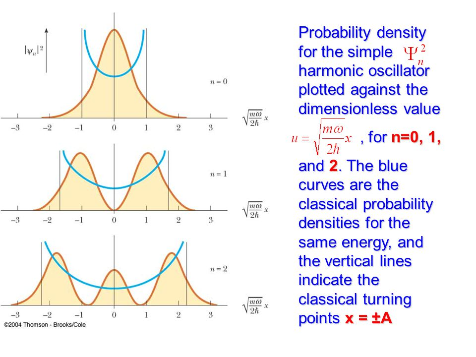 Probability density for the simple harmonic oscillator plotted against the dimensionless value, for n=0, 1,, for n=0, 1, and 2.