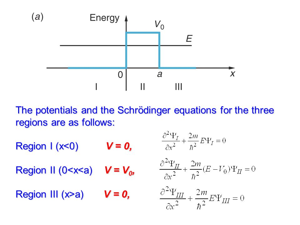 The potentials and the Schrödinger equations for the three regions are as follows: Region I (x a) V = 0,