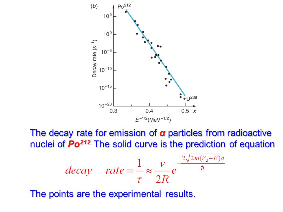 The decay rate for emission of α particles from radioactive nuclei of Po 212.