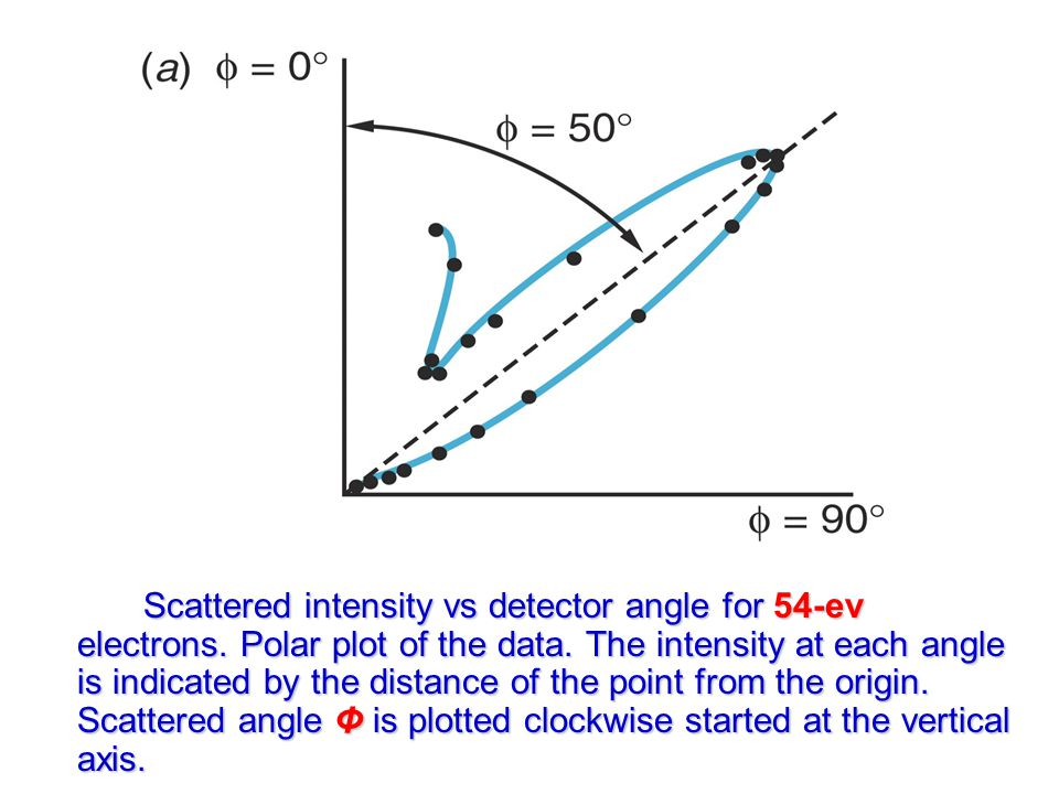 Scattered intensity vs detector angle for 54-ev electrons.