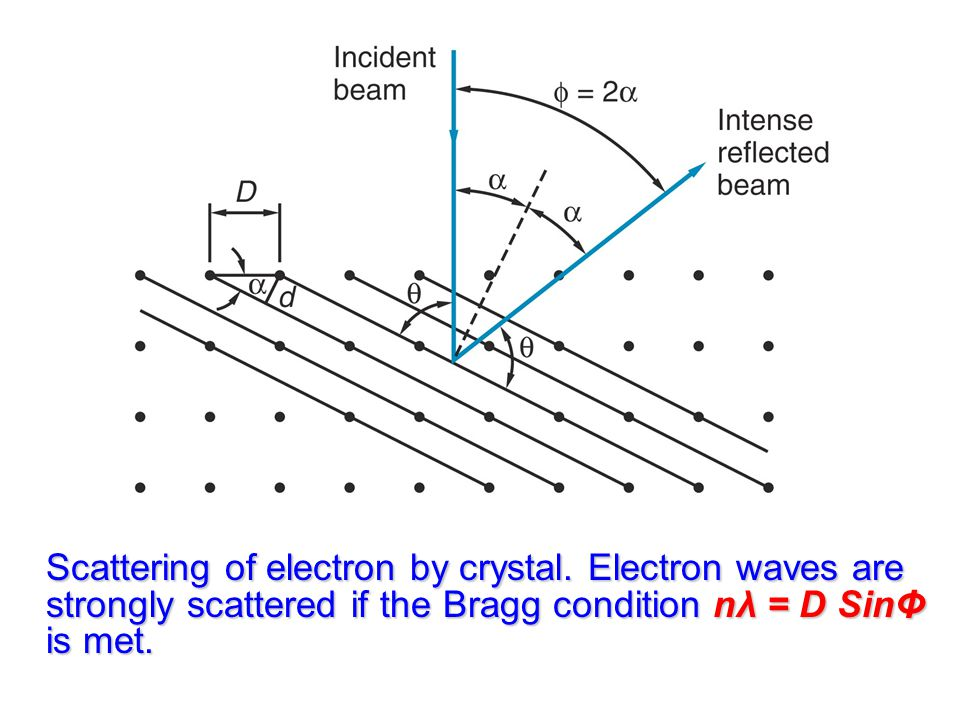Scattering of electron by crystal.