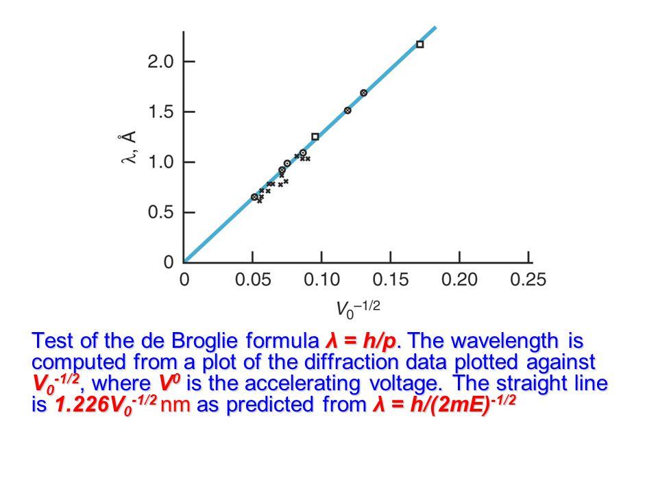 Test of the de Broglie formula λ = h/p.