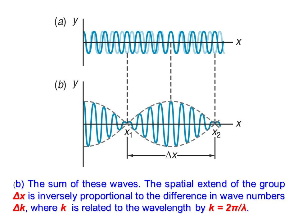 ( b) The sum of these waves.