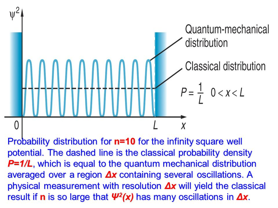 Probability distribution for n=10 for the infinity square well potential.