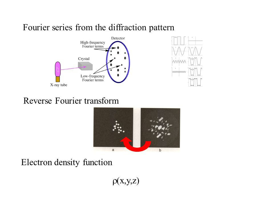 Fourier series from the diffraction pattern Reverse Fourier transform Electron density function  x,y,z)