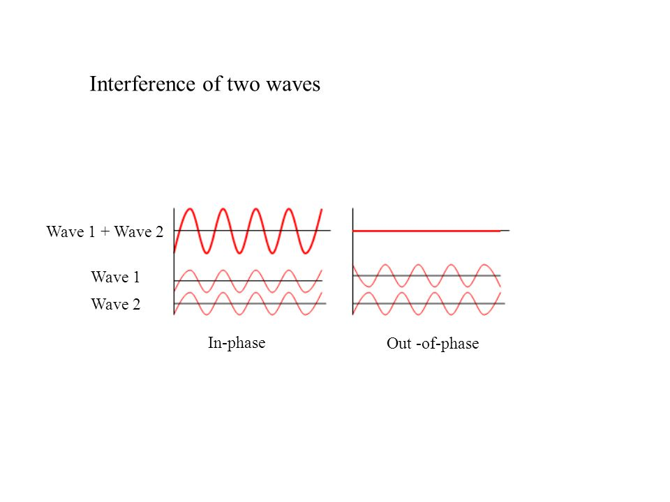 Interference of two waves Wave 1 + Wave 2 Wave 1 Wave 2 In-phase Out -of-phase