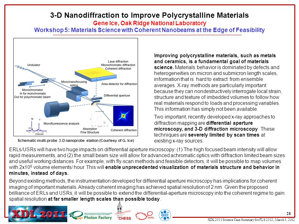 XDL2011 Science Case Summary for FLS 2012, March 5, 2012 28 3-D Nanodiffraction to Improve Polycrystalline Materials Gene Ice, Oak Ridge National Laboratory Workshop 5: Materials Science with Coherent Nanobeams at the Edge of Feasibility Improving polycrystalline materials, such as metals and ceramics, is a fundamental goal of materials science.
