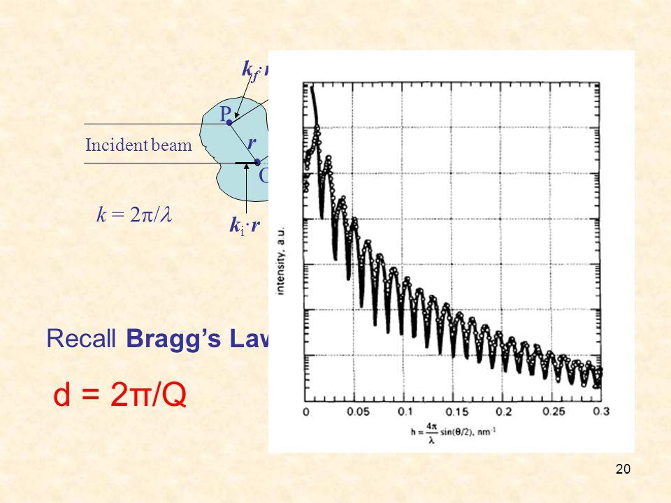 20 Incident beam Scattered beam P O ki·rki·r kf·rkf·r 2  |k f · r - k i · r| = Q · r Q = |Q| = 4  sin (  ) 22 r k = 2  Recall Bragg's Law λ=2dsinθ d = 2π/Q