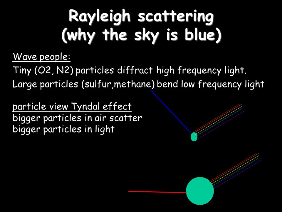 Rayleigh scattering (why the sky is blue) Wave people: Tiny (O2, N2) particles diffract high frequency light.