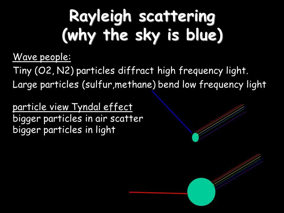 Properties of Light summary wave view…………..