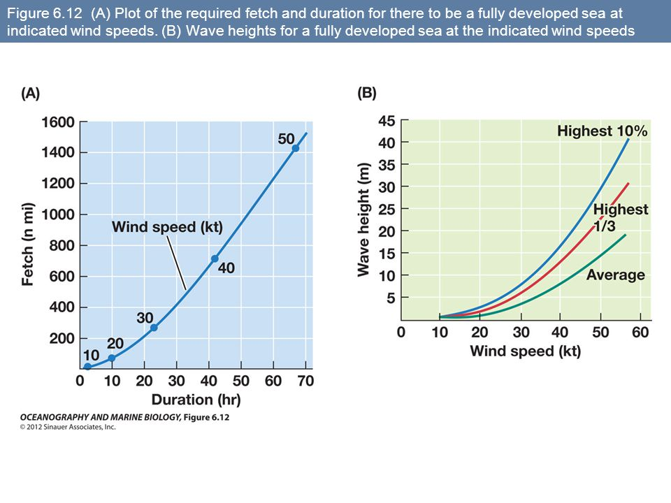 Figure 6.12 (A) Plot of the required fetch and duration for there to be a fully developed sea at indicated wind speeds.