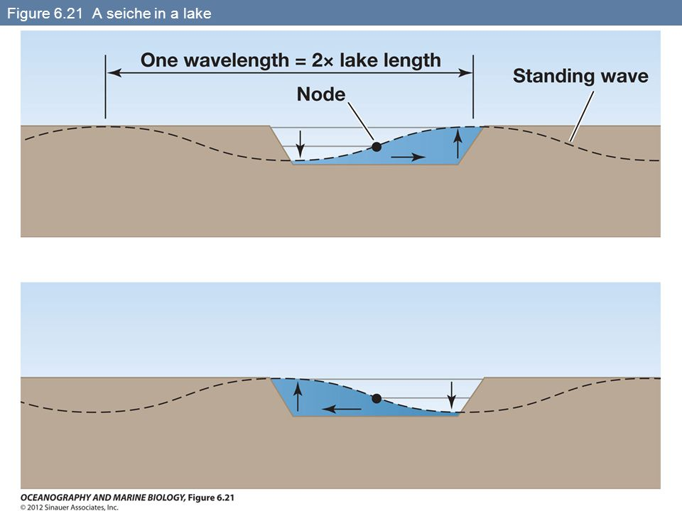Figure 6.21 A seiche in a lake