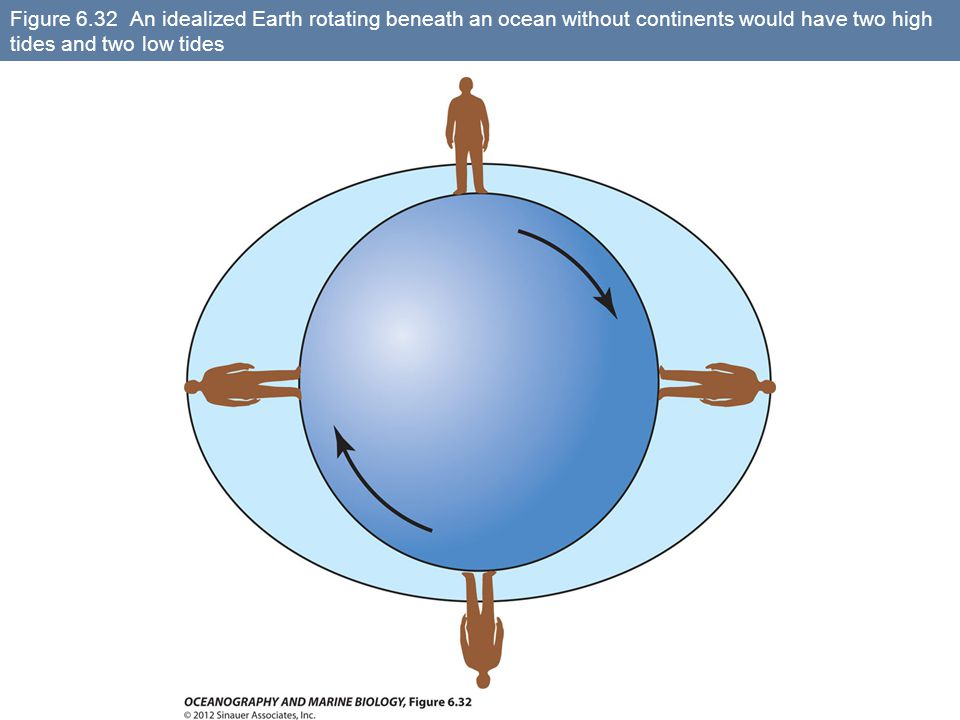 Figure 6.32 An idealized Earth rotating beneath an ocean without continents would have two high tides and two low tides