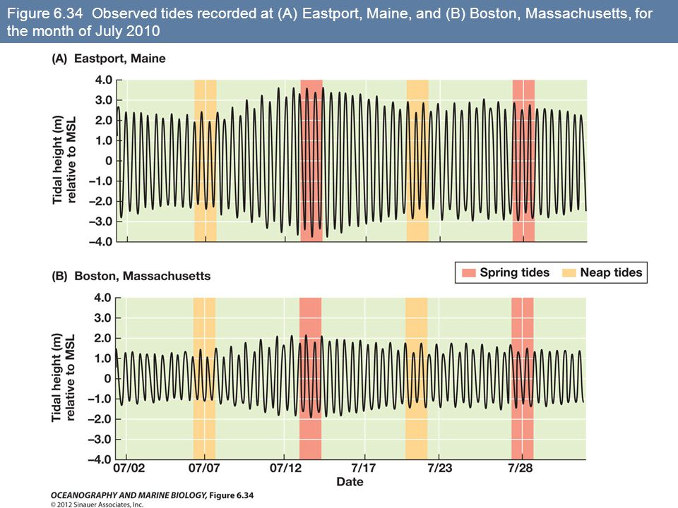 Figure 6.34 Observed tides recorded at (A) Eastport, Maine, and (B) Boston, Massachusetts, for the month of July 2010