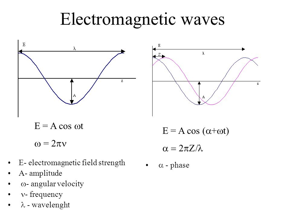 Electromagnetic waves E- electromagnetic field strength A- amplitude  - angular velocity - frequency - wavelenght E = A cos  t  = 2  E = A cos (  +  t)   - phase