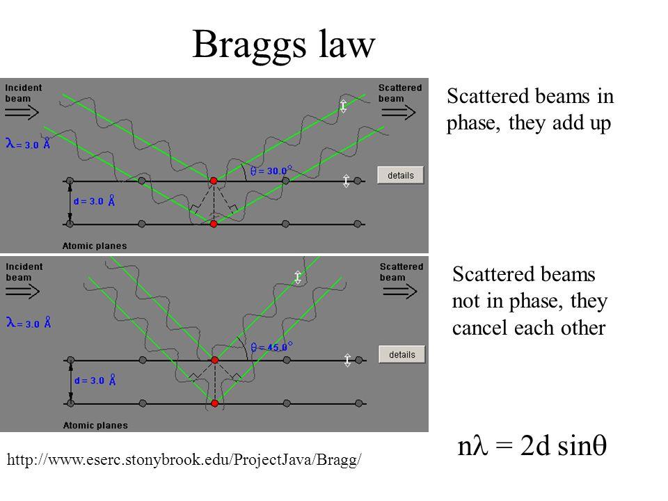 Braggs law http://www.eserc.stonybrook.edu/ProjectJava/Bragg/ Scattered beams in phase, they add up Scattered beams not in phase, they cancel each other n = 2d sin 