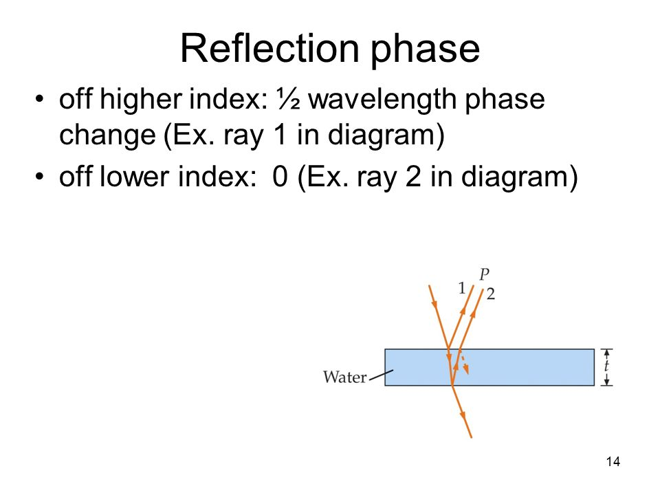 14 Reflection phase off higher index: ½ wavelength phase change (Ex.
