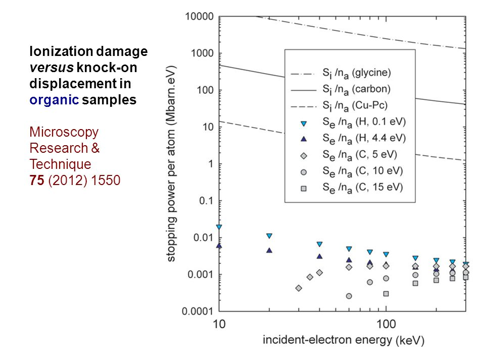 Ionization damage versus knock-on displacement in organic samples Microscopy Research & Technique 75 (2012) 1550