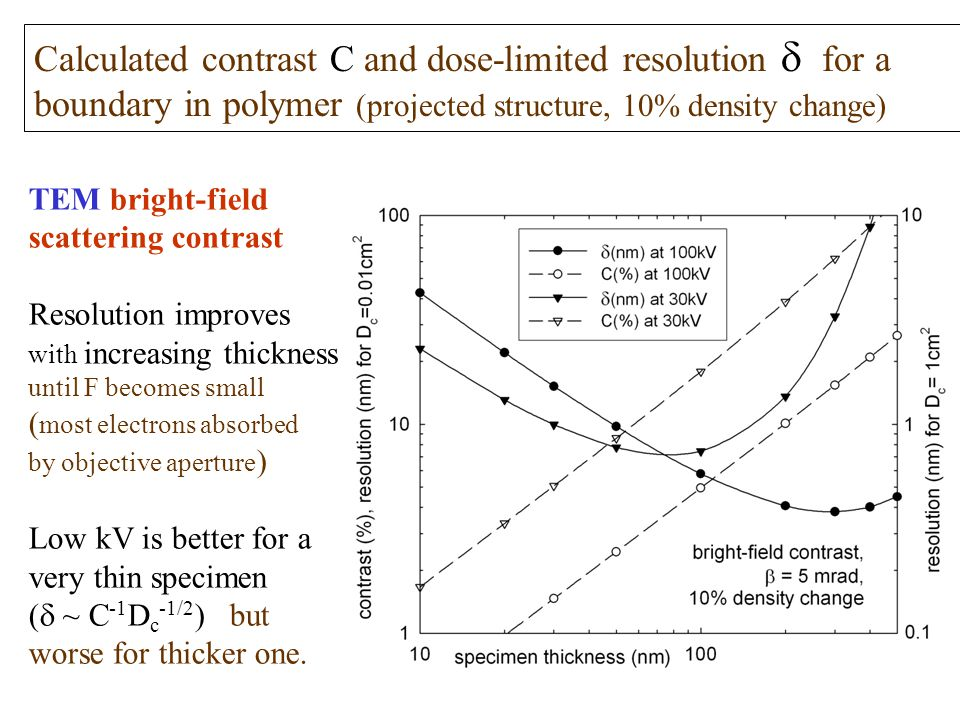 Calculated contrast C and dose-limited resolution  for a boundary in polymer (projected structure, 10% density change) TEM bright-field scattering c