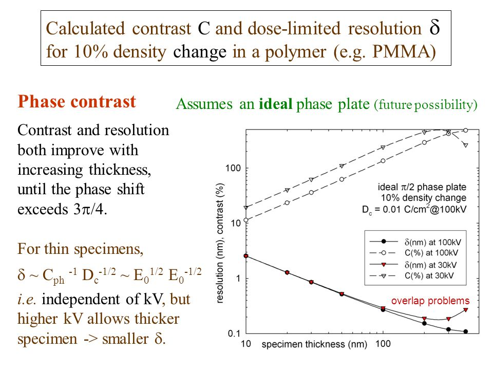 Calculated contrast C and dose-limited resolution  for 10% density change in a polymer (e.g. PMMA) Phase contrast Contrast and resolution both improv