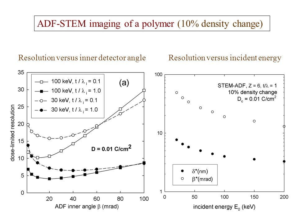 ADF-STEM imaging of a polymer (10% density change) Resolution versus inner detector angleResolution versus incident energy