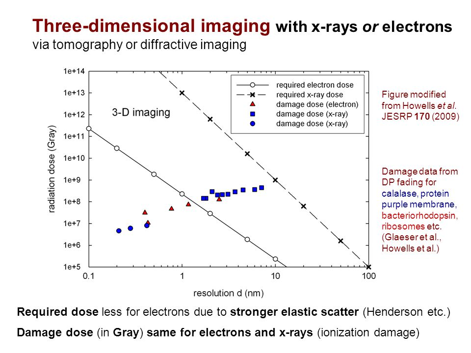 Three-dimensional imaging with x-rays or electrons via tomography or diffractive imaging Required dose less for electrons due to stronger elastic scatter (Henderson etc.) Damage dose (in Gray) same for electrons and x-rays (ionization damage) Figure modified from Howells et al.