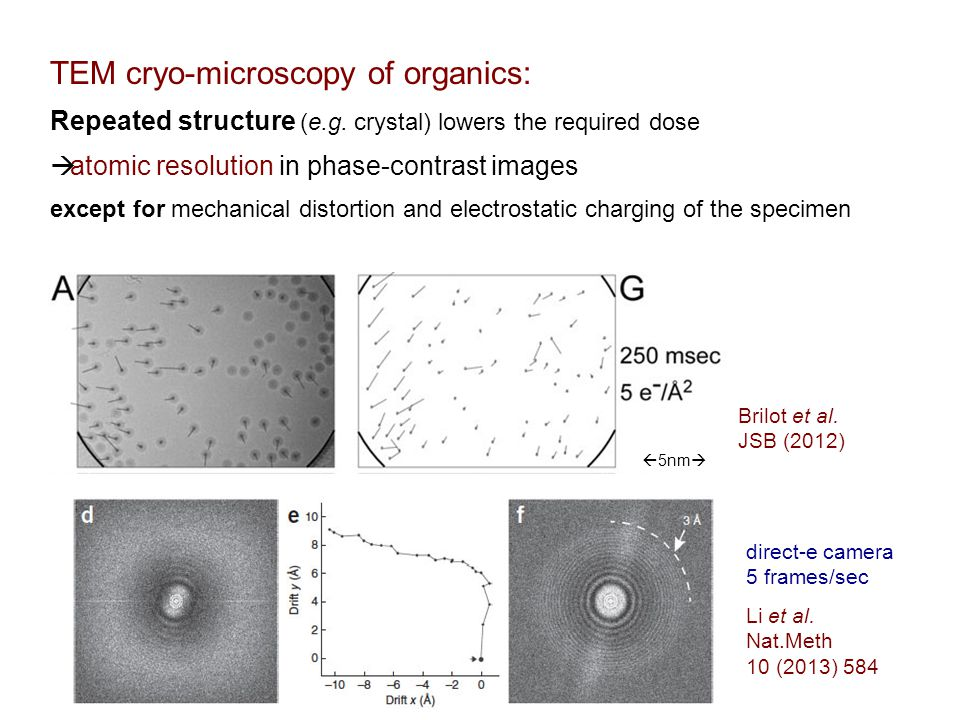 TEM cryo-microscopy of organics: Repeated structure (e.g. crystal) lowers the required dose  atomic resolution in phase-contrast images except for me