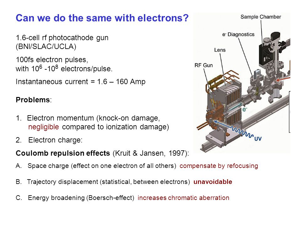 Can we do the same with electrons? 1.6-cell rf photocathode gun (BNl/SLAC/UCLA) 100fs electron pulses, with 10 6 -10 8 electrons/pulse. Instantaneous