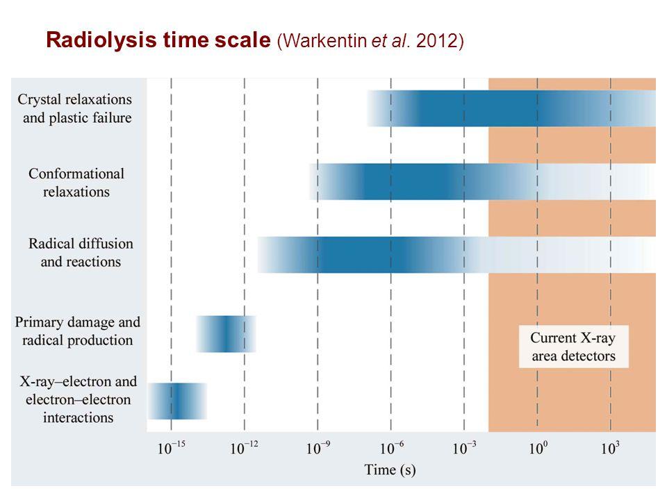 Radiolysis time scale (Warkentin et al. 2012)