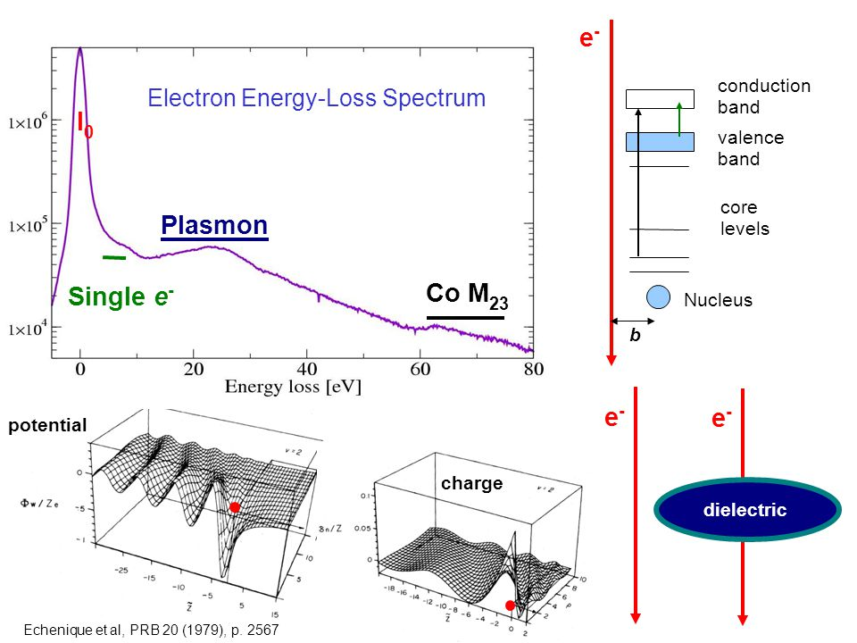I0I0 Plasmon Co M 23 Nucleus core levels valence band conduction band e-e- e-e- Echenique et al, PRB 20 (1979), p.