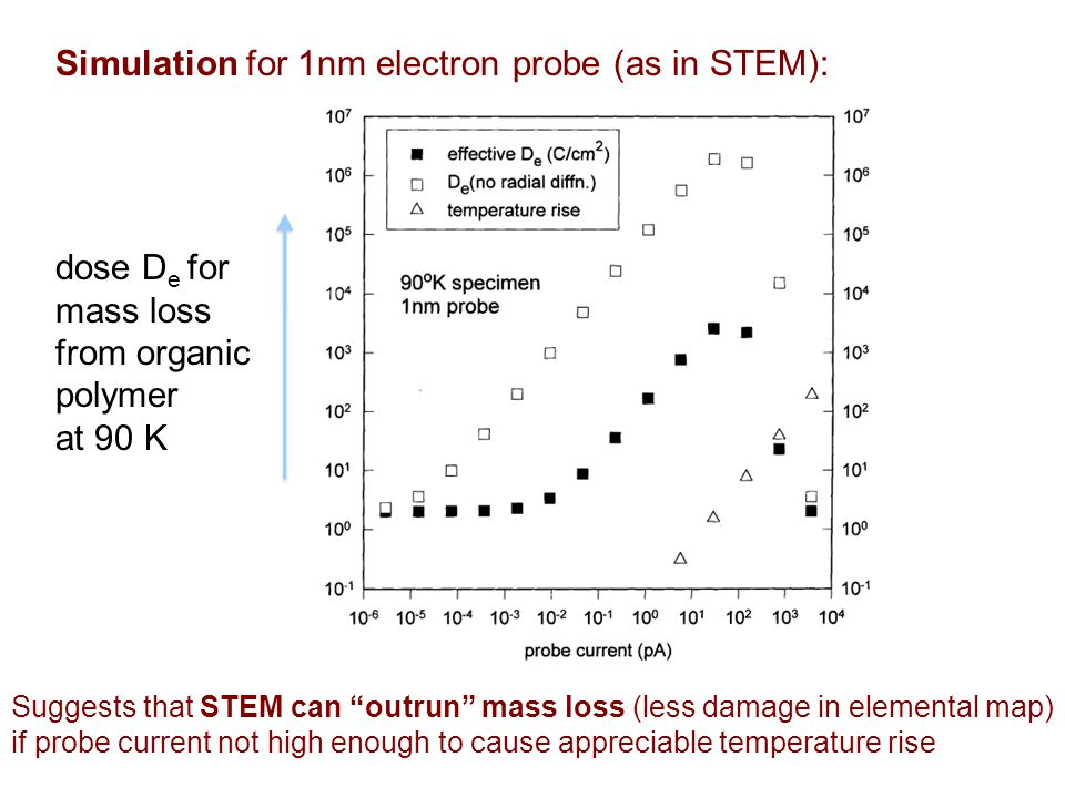 Suggests that STEM can outrun mass loss (less damage in elemental map) if probe current not high enough to cause appreciable temperature rise Simulation for 1nm electron probe (as in STEM): dose D e for mass loss from organic polymer at 90 K