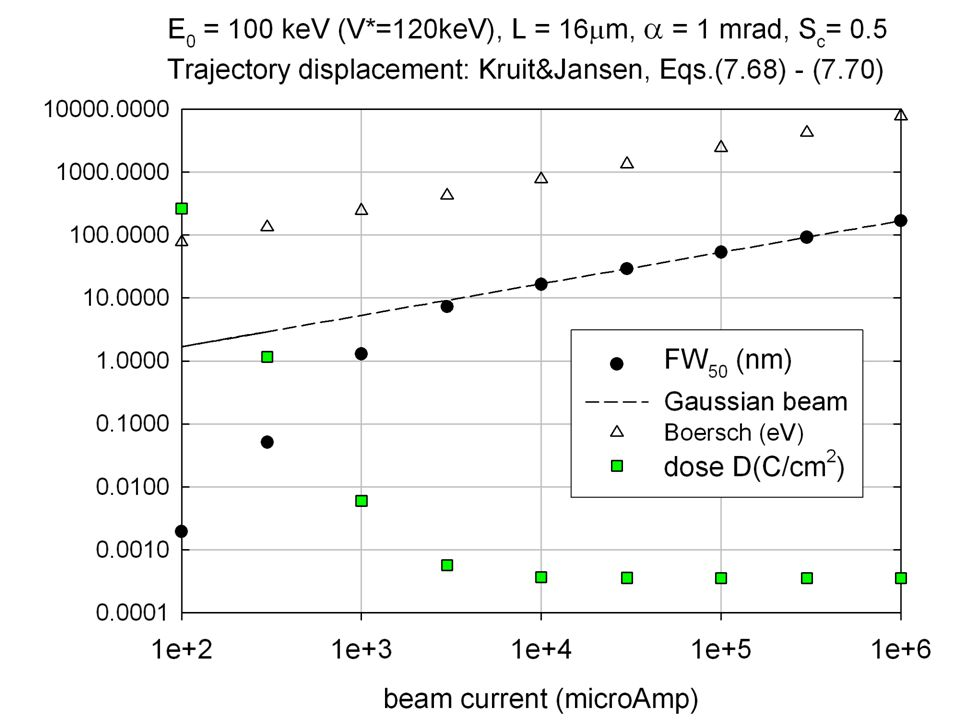 100keV electrons and 100fs pulses: Current density ~ 4e9 A/cm 2, dose ~ 4x10 -4 C/cm 2 per pulse