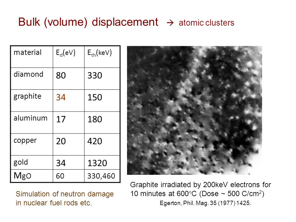 Graphite irradiated by 200keV electrons for 10 minutes at 600  C (Dose ~ 500 C/cm 2 ) Egerton, Phil.