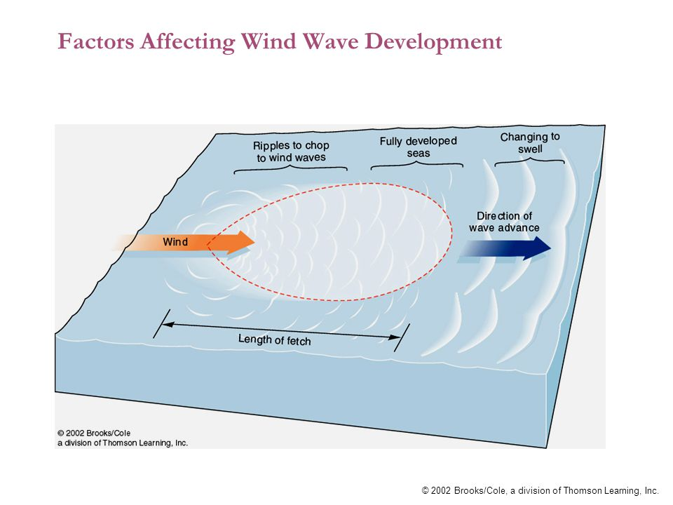 © 2002 Brooks/Cole, a division of Thomson Learning, Inc. Factors Affecting Wind Wave Development