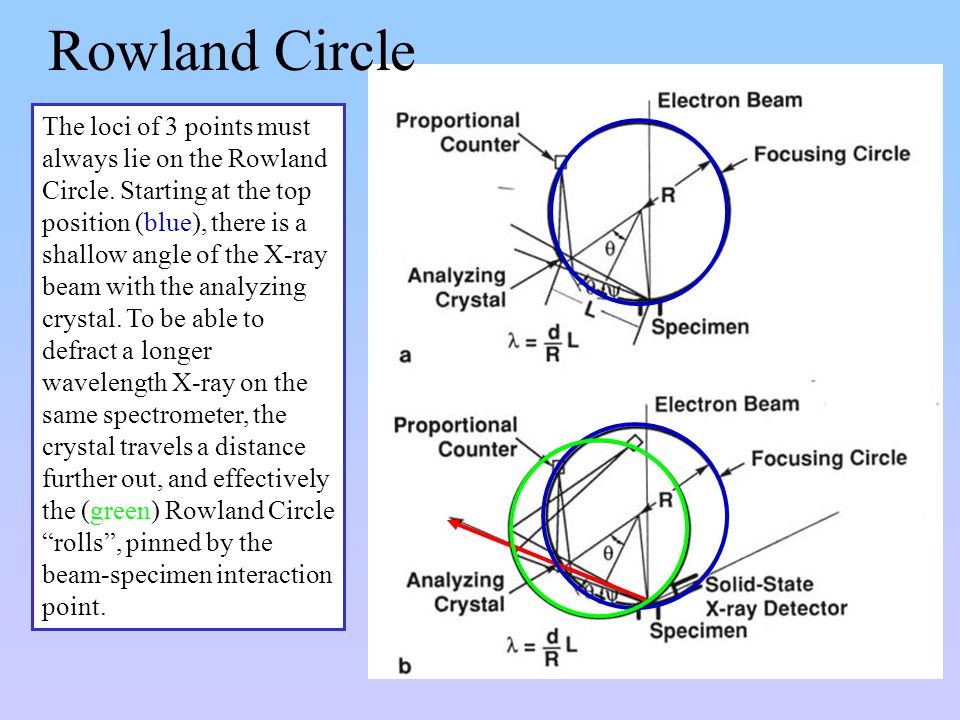 Rowland Circle The loci of 3 points must always lie on the Rowland Circle. Starting at the top position (blue), there is a shallow angle of the X-ray