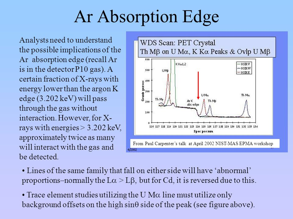 Ar Absorption Edge Analysts need to understand the possible implications of the Ar absorption edge (recall Ar is in the detector P10 gas). A certain f