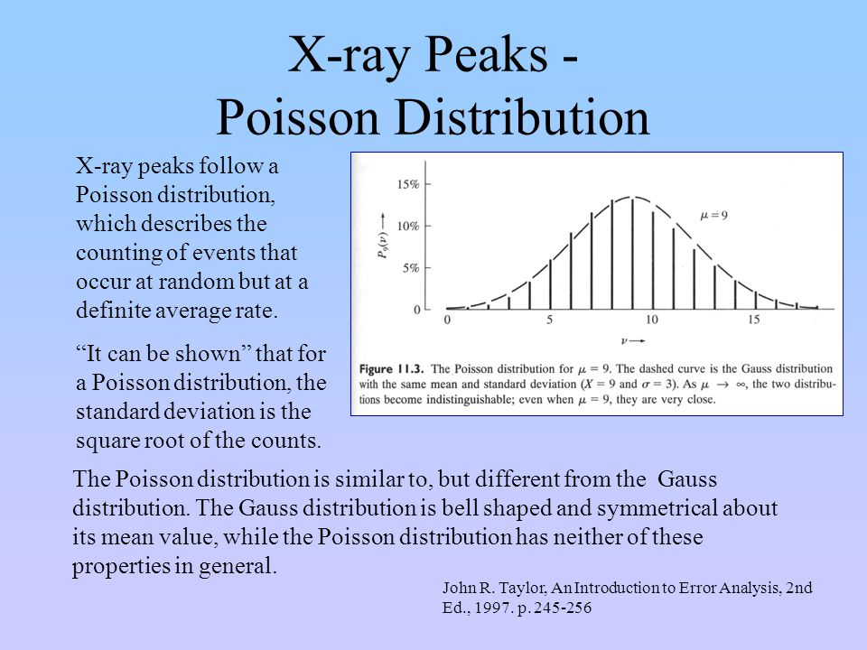 X-ray Peaks - Poisson Distribution X-ray peaks follow a Poisson distribution, which describes the counting of events that occur at random but at a def