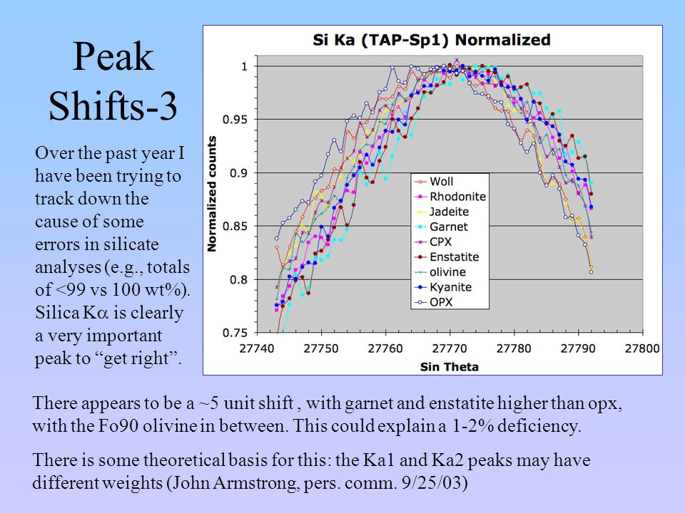 Peak Shifts-3 There appears to be a ~5 unit shift, with garnet and enstatite higher than opx, with the Fo90 olivine in between. This could explain a 1